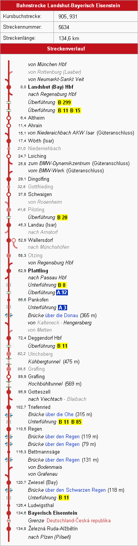 Bahnstrecke Landshut Bayerisch Eisenstein Regiowiki